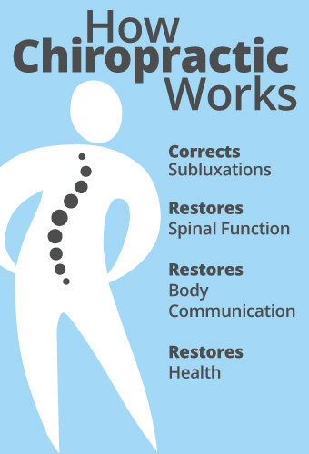Sunnyvale Chiropractor | Sunnyvale chiropractic How It Works |  CA |